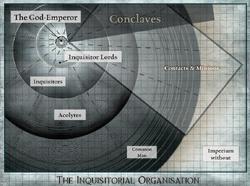 Inquisitorial Organisation2