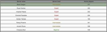 Server levels