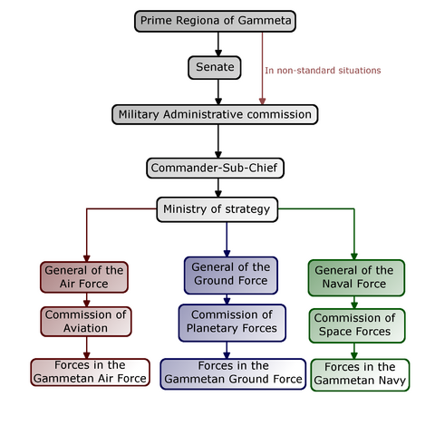 File:Diagram-GammetanMilitaryCommandStructure-normal.png
