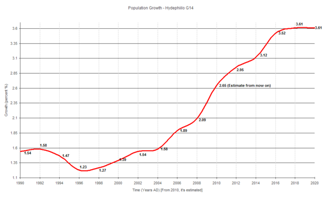 File:Graph;Population Growth;Hydephiilo G14.png