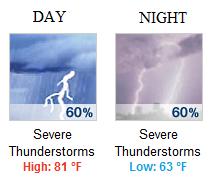 File:Austin Forecast.png