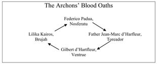 Archons Blood Oaths