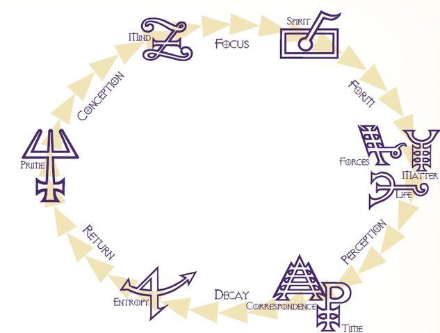 File:Cycle of Effect.jpg
