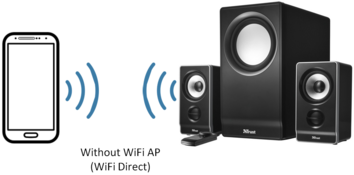 WiFi Audio WiFi Direct