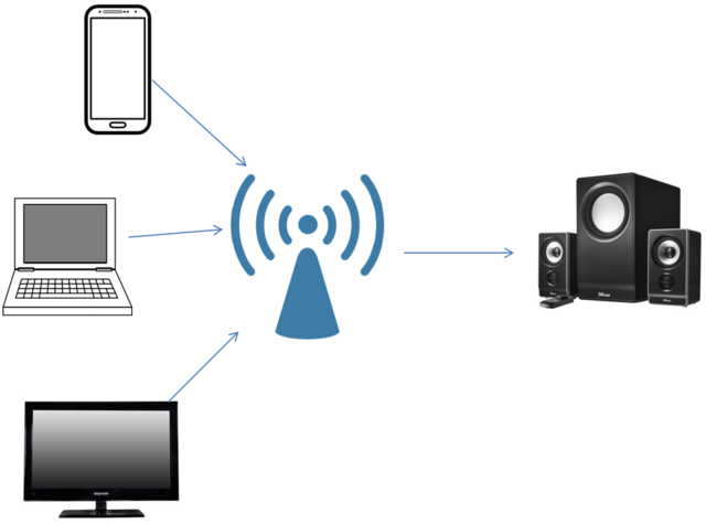 File:WiFi Audio Multiple WiFi Audio Sources.png