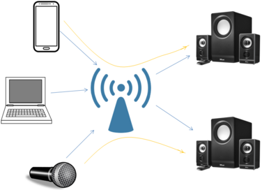 WiFi Audio Multle Audio paths