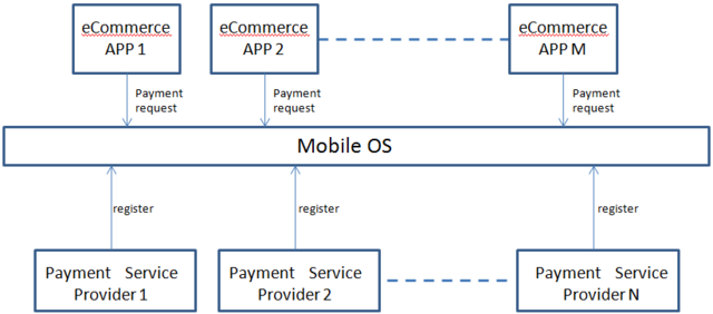 File:Payment-APIs MobileOS.png