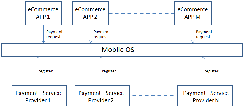 Payment-APIs MobileOS