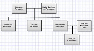 Van Renssaeler family tree