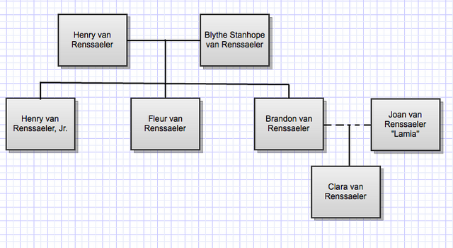 File:Van Renssaeler family tree.png