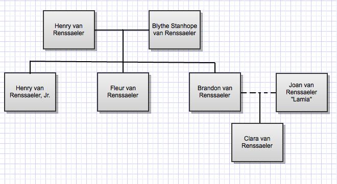 Van Renssaeler family tree