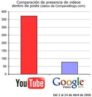 Youtube-google-video