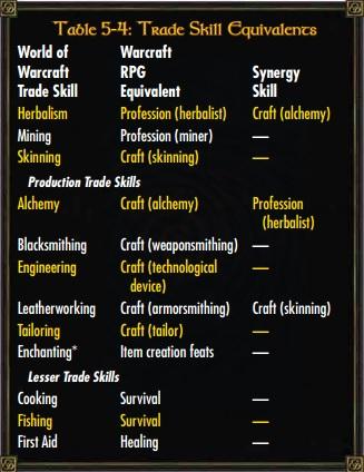 File:Trade skill.jpg