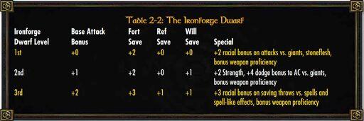 Ironforge Dwarf Class
