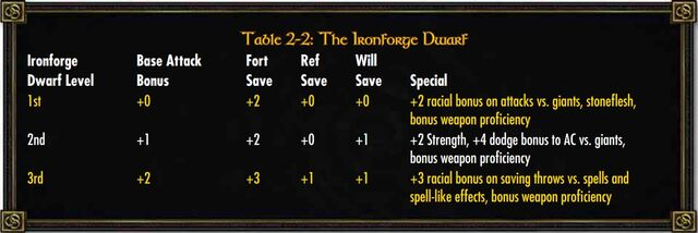File:Ironforge Dwarf Class.jpg