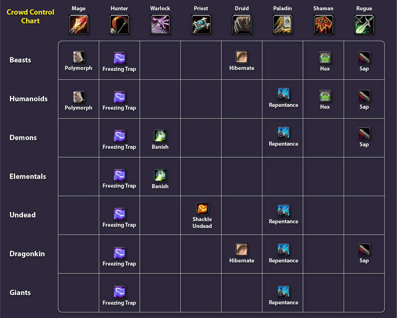 What Classes Can Allied Races Build