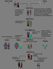 Lineage of elves