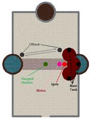 Ignis diagram