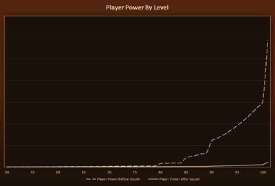 Warlords Alpha Notes-Player Power By Level
