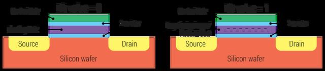 File:Floating gate transistor.png