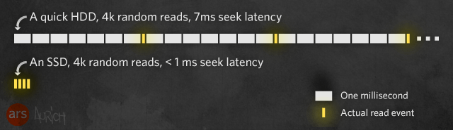 File:Ssd-read-latencry.png