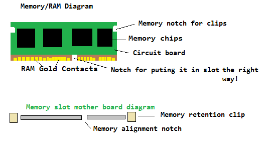 File:Memory-RAM-and-Slot-Diagram.png