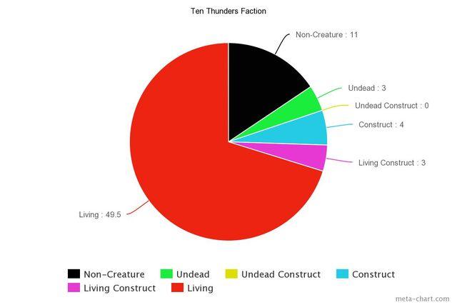 File:Ten Thun Chart.jpeg