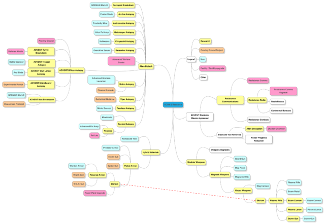 File:ResearchTreeDiagramV2.png