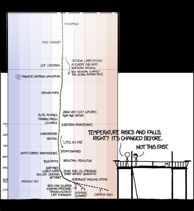 M972 m562 earth temperature timeline
