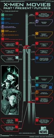 File:Infographic-MTV-XMenMoviesTimeline-1000dpiWidth-v2.jpg