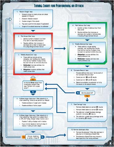 File:X-wing faq v421 Timing Chart.png