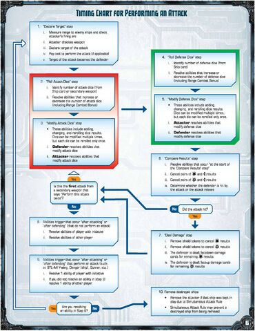 File:Attack Timing Chart FAQ 4.2.1.jpg