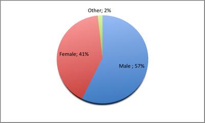 Fan Gender Ratio.png
