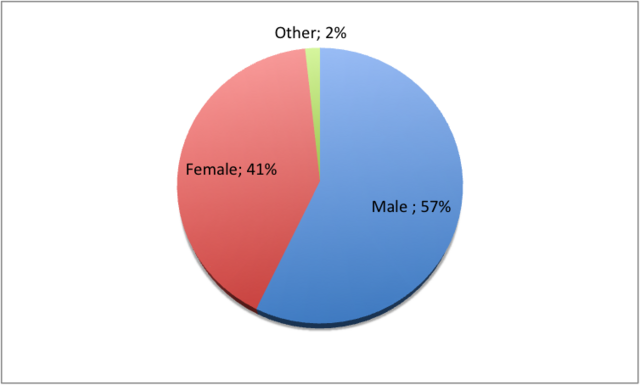 Archivo:Fan Gender Ratio.png