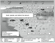 Cyber-electromagnetic-activities-operational-view