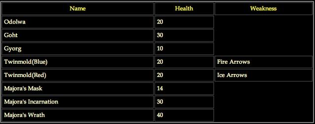 File:Boss damage chart MM.png
