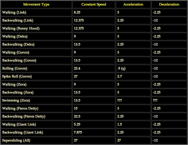 File:Movement Speeds (Continuous) MM.png