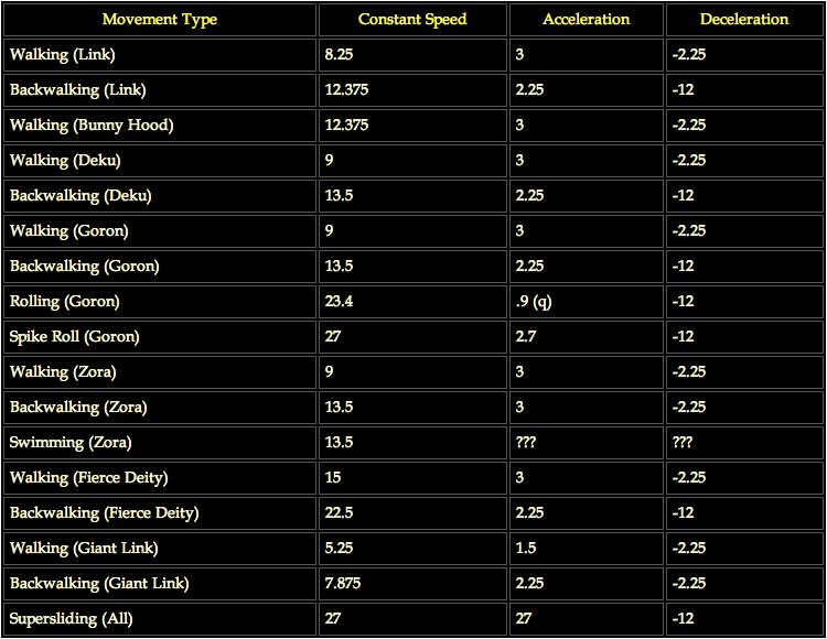 Movement Speeds (Continuous) MM