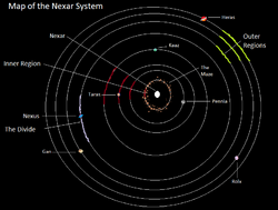 Map of the Nexar System
